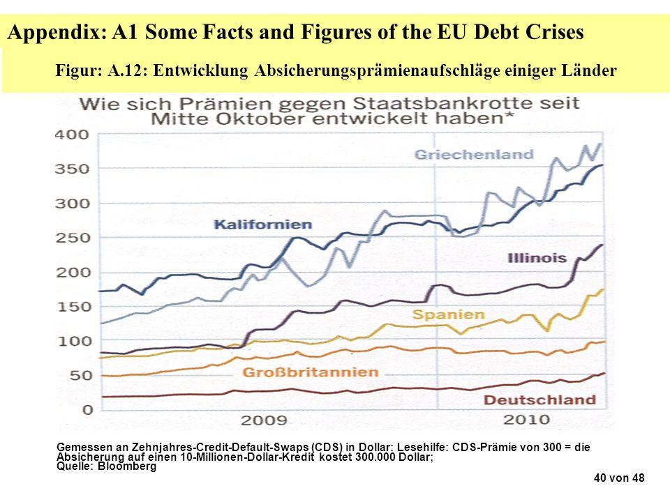 Figur: A.12: Entwicklung Absicherungsprämienaufschläge einiger Länder Gemessen an Zehnjahres-Credit-Default-Swaps (CDS) in Dollar: Lesehilfe: CDS-Prämie von 300 = die Absicherung auf einen 10-Millionen-Dollar-Kredit kostet 300.000 Dollar; Quelle: Bloomberg 40 von 48 Appendix: A1 Some Facts and Figures of the EU Debt Crises