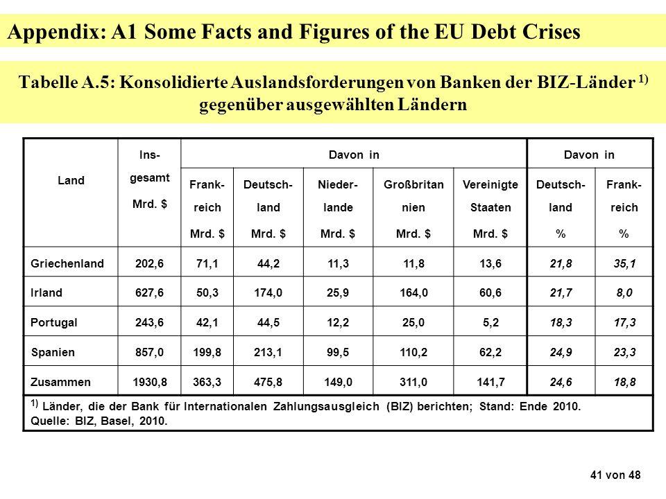 Tabelle A.5: Konsolidierte Auslandsforderungen von Banken der BIZ-Länder 1) gegenüber ausgewählten Ländern Land Ins- gesamt Mrd.