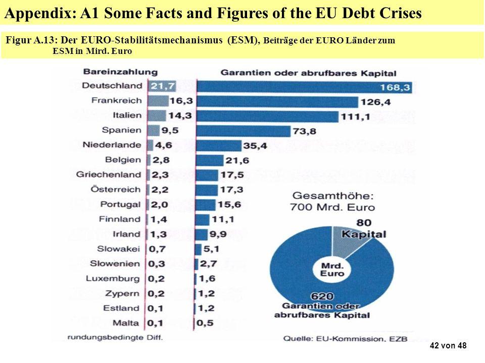42 von 48 Figur A.13: Der EURO-Stabilitätsmechanismus (ESM), Beiträge der EURO Länder zum ESM in Mird.