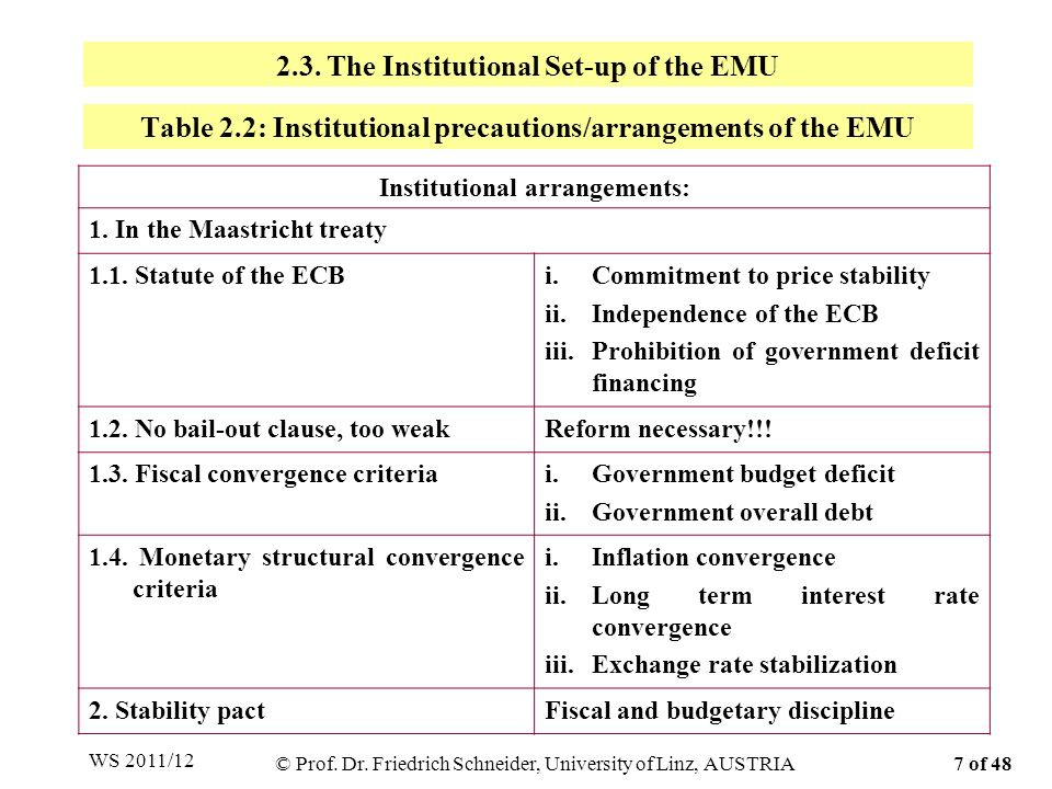 Table 2.2: Institutional precautions/arrangements of the EMU Institutional arrangements: 1. In the Maastricht treaty 1.1. Statute of the ECBi.Commitme