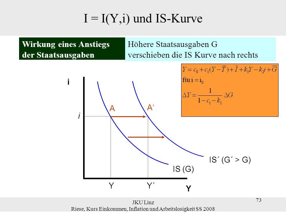 JKU Linz Riese, Kurs Einkommen, Inflation und Arbeitslosigkeit SS 2008 73 Y Y´ IS´ (G´ > G) i Höhere Staatsausgaben G verschieben die IS Kurve nach re