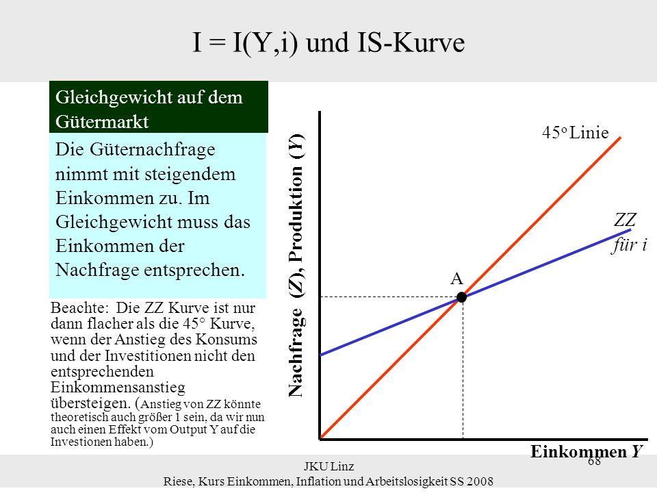 JKU Linz Riese, Kurs Einkommen, Inflation und Arbeitslosigkeit SS 2008 69 I = I(Y,i) und IS-Kurve A YY A 45 o Linie ZZ für i ZZ für i>i Einkommen Y Nachfrage (Z), Produktion (Y) Die Auswirkungen eines Zinsanstiegs auf das Gleichgewichts- Einkommen Ein Anstieg des Zinssatzes verschiebt die Güternachfrage nach unten.