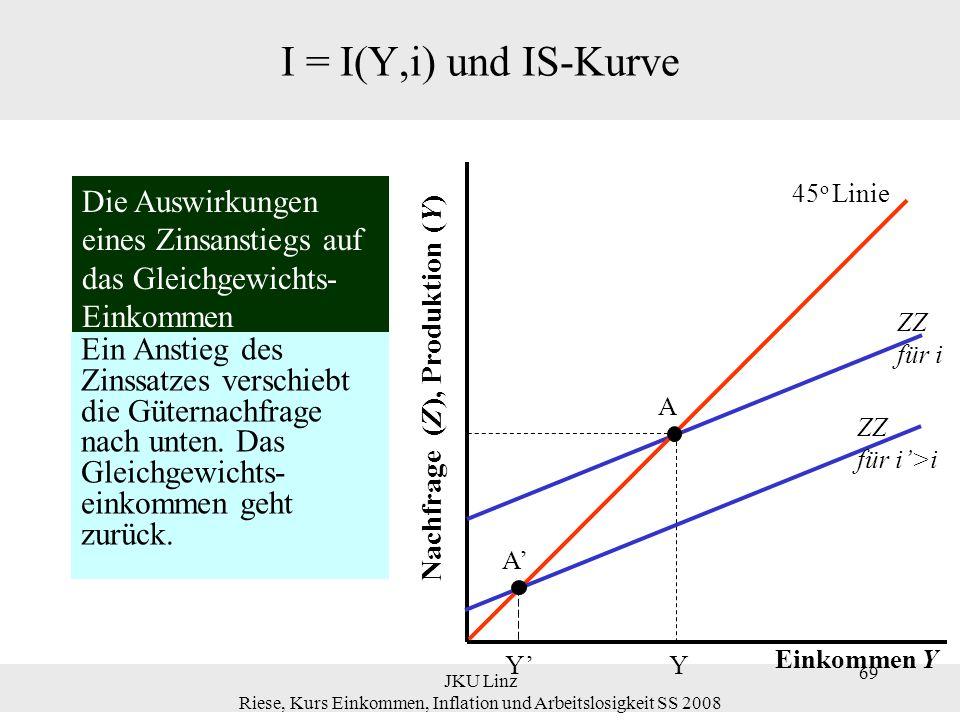 JKU Linz Riese, Kurs Einkommen, Inflation und Arbeitslosigkeit SS 2008 70 I = I(Y,i) und IS-Kurve Ein Anstieg des Zinssatzes i: führt (ceteris paribus d.