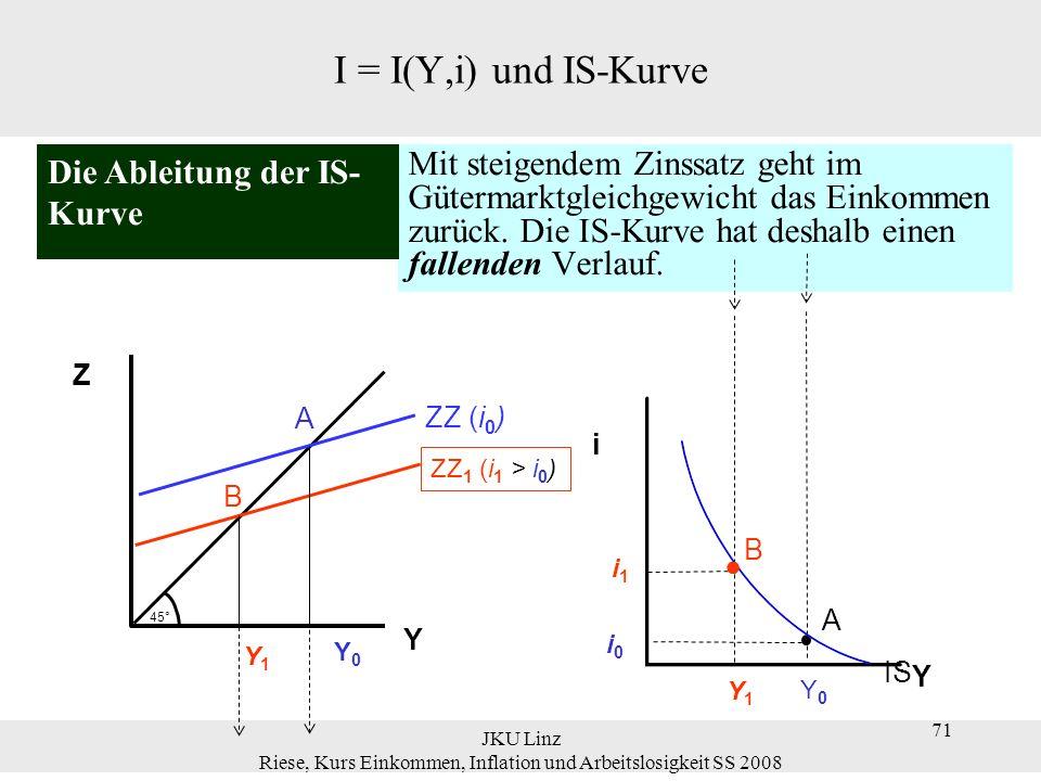 JKU Linz Riese, Kurs Einkommen, Inflation und Arbeitslosigkeit SS 2008 72 I = I(Y,i) und IS-Kurve Die IS-Kurve stellt alle Kombinationen von Zinssatz i und Output Y dar, für die der Gütermarkt im Gleichgewicht ist.