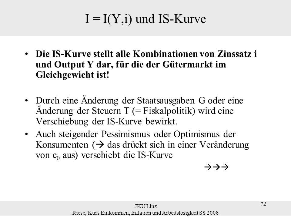 JKU Linz Riese, Kurs Einkommen, Inflation und Arbeitslosigkeit SS 2008 73 Y Y´ IS´ (G´ > G) i Höhere Staatsausgaben G verschieben die IS Kurve nach rechts IS (G) Y i A A Wirkung eines Anstiegs der Staatsausgaben I = I(Y,i) und IS-Kurve