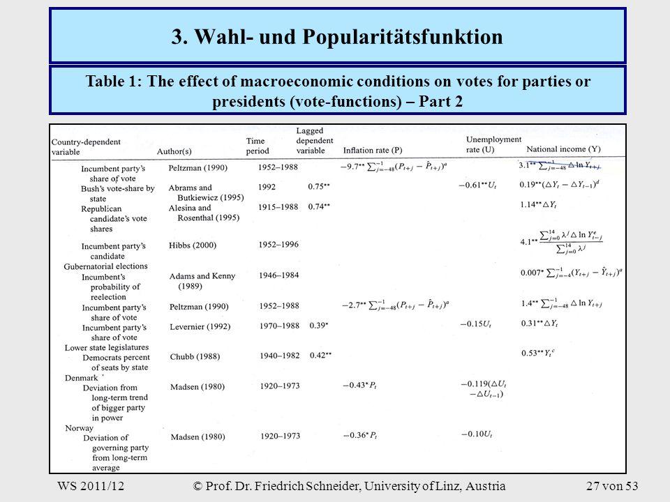 WS 2011/12© Prof. Dr. Friedrich Schneider, University of Linz, Austria27 von 53 3.