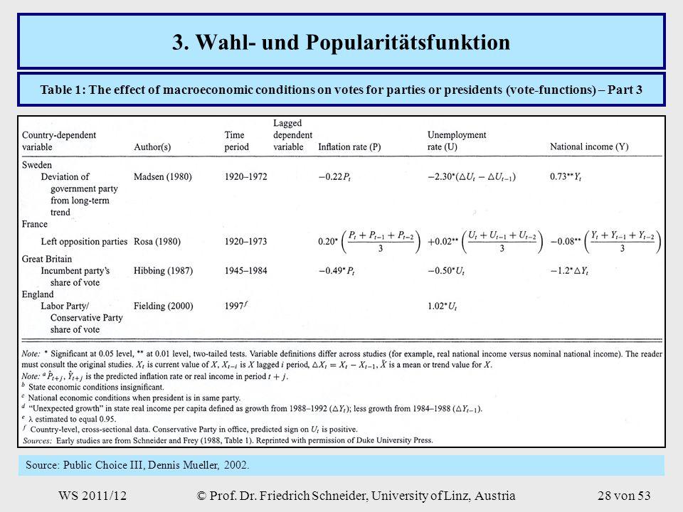 WS 2011/12© Prof. Dr. Friedrich Schneider, University of Linz, Austria28 von 53 3.