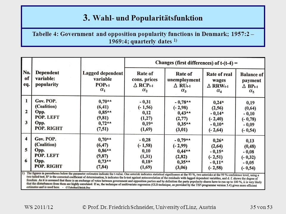 WS 2011/12© Prof. Dr. Friedrich Schneider, University of Linz, Austria35 von 53 3.