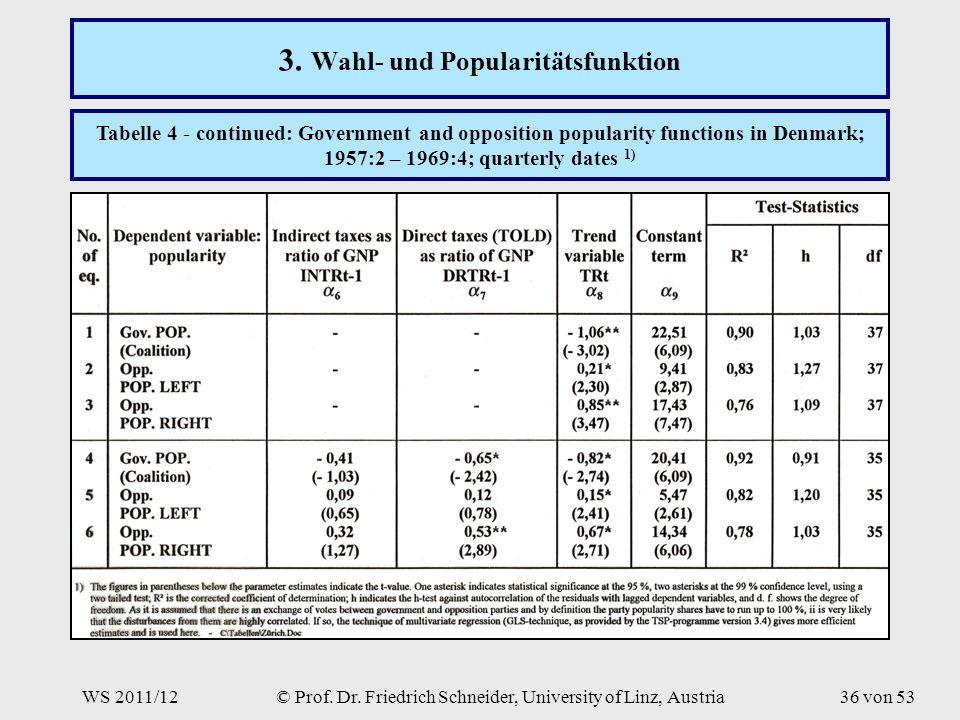 WS 2011/12© Prof. Dr. Friedrich Schneider, University of Linz, Austria36 von 53 3.