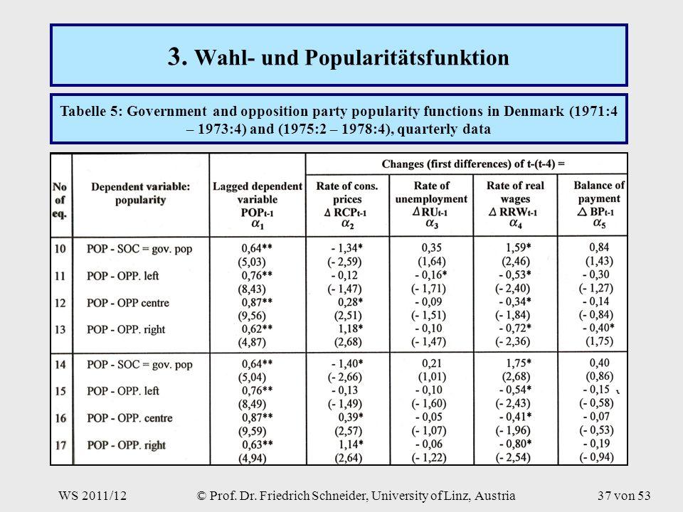 WS 2011/12© Prof. Dr. Friedrich Schneider, University of Linz, Austria37 von 53 3.