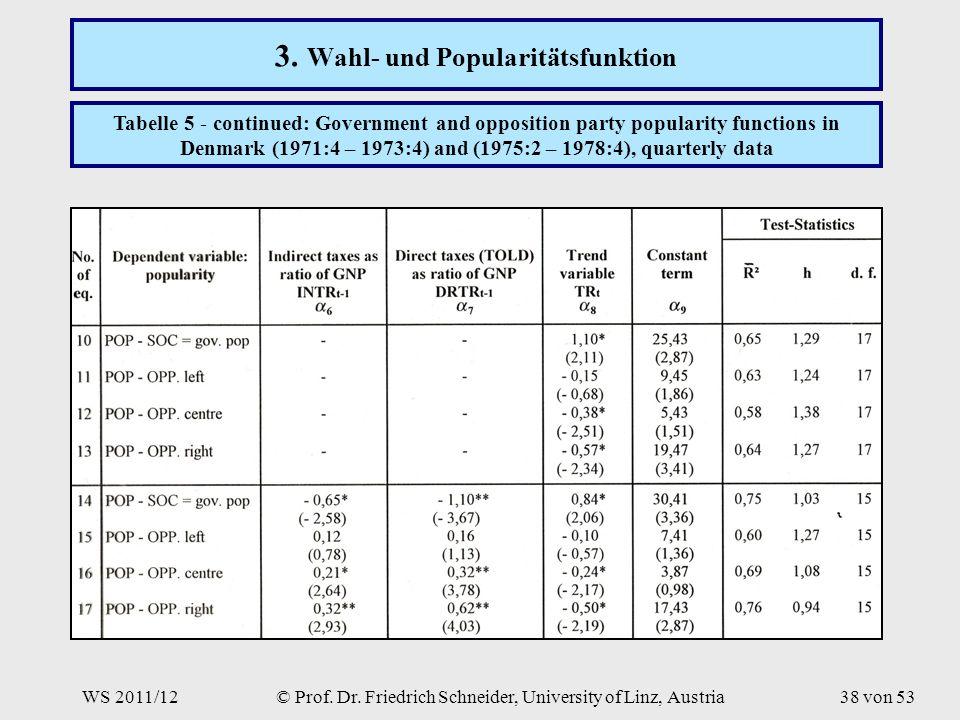 WS 2011/12© Prof. Dr. Friedrich Schneider, University of Linz, Austria38 von 53 3.