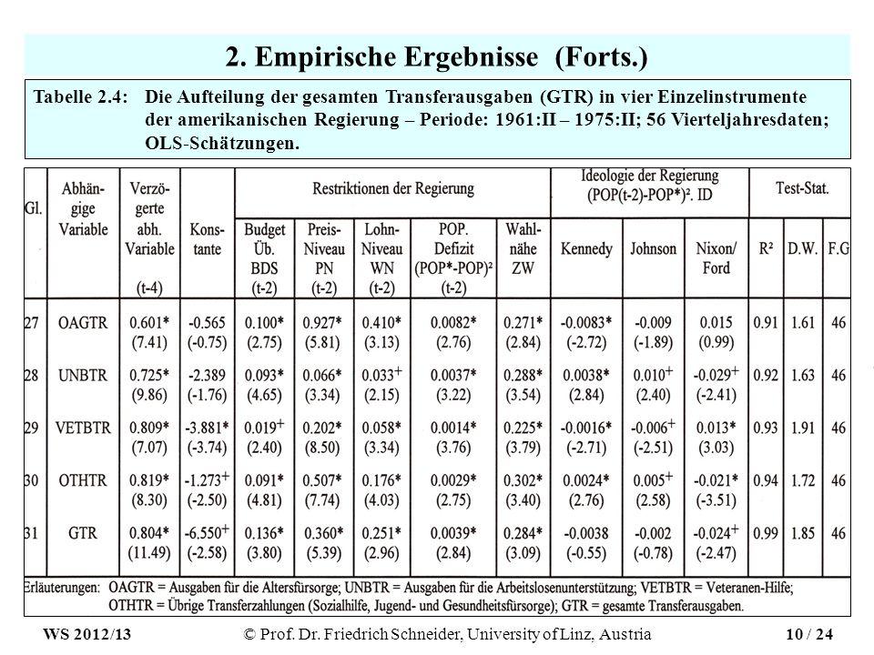 2. Empirische Ergebnisse (Forts.) Tabelle 2.4: Die Aufteilung der gesamten Transferausgaben (GTR) in vier Einzelinstrumente der amerikanischen Regieru