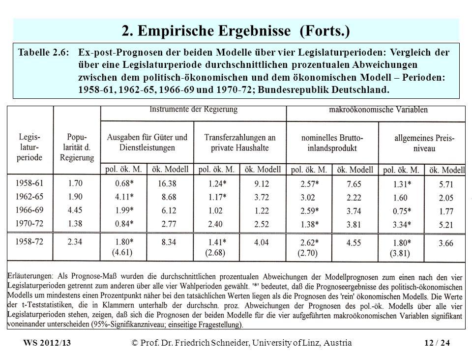 2. Empirische Ergebnisse (Forts.) Tabelle 2.6: Ex-post-Prognosen der beiden Modelle über vier Legislaturperioden: Vergleich der über eine Legislaturpe