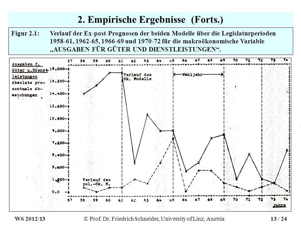 2. Empirische Ergebnisse (Forts.) Figur 2.1: Verlauf der Ex-post-Prognosen der beiden Modelle über die Legislaturperioden 1958-61, 1962-65, 1966-69 un