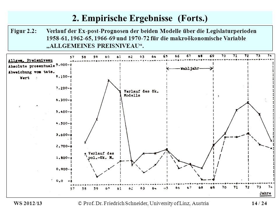 2. Empirische Ergebnisse (Forts.) Figur 2.2: Verlauf der Ex-post-Prognosen der beiden Modelle über die Legislaturperioden 1958-61, 1962-65, 1966-69 un