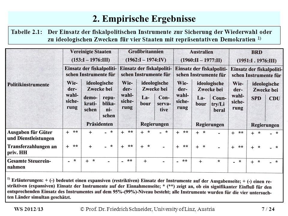 2. Empirische Ergebnisse Tabelle 2.1: Der Einsatz der fiskalpolitischen Instrumente zur Sicherung der Wiederwahl oder zu ideologischen Zwecken für vie