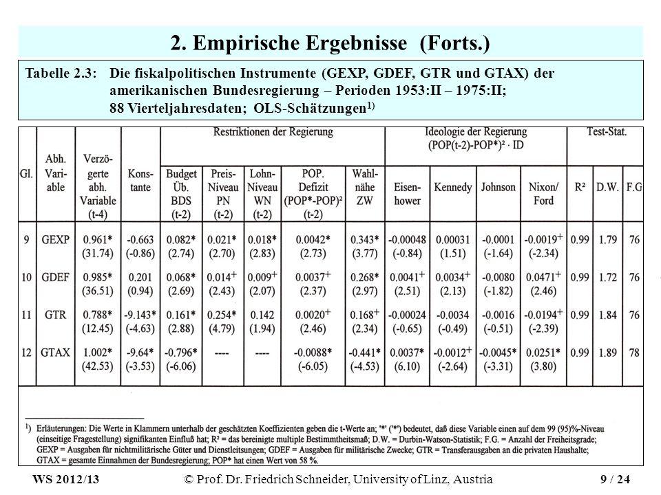 2. Empirische Ergebnisse (Forts.) Tabelle 2.3:Die fiskalpolitischen Instrumente (GEXP, GDEF, GTR und GTAX) der amerikanischen Bundesregierung – Period