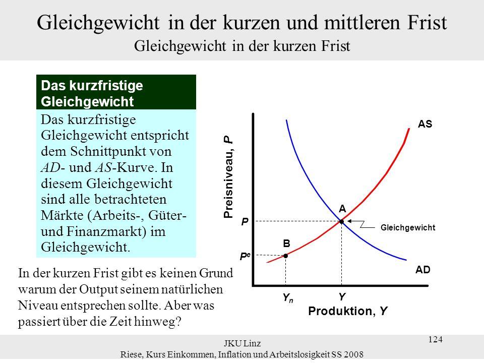JKU Linz Riese, Kurs Einkommen, Inflation und Arbeitslosigkeit SS 2008 124 Gleichgewicht in der kurzen und mittleren Frist Gleichgewicht in der kurzen