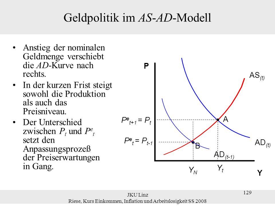 JKU Linz Riese, Kurs Einkommen, Inflation und Arbeitslosigkeit SS 2008 129 Geldpolitik im AS-AD-Modell Anstieg der nominalen Geldmenge verschiebt die