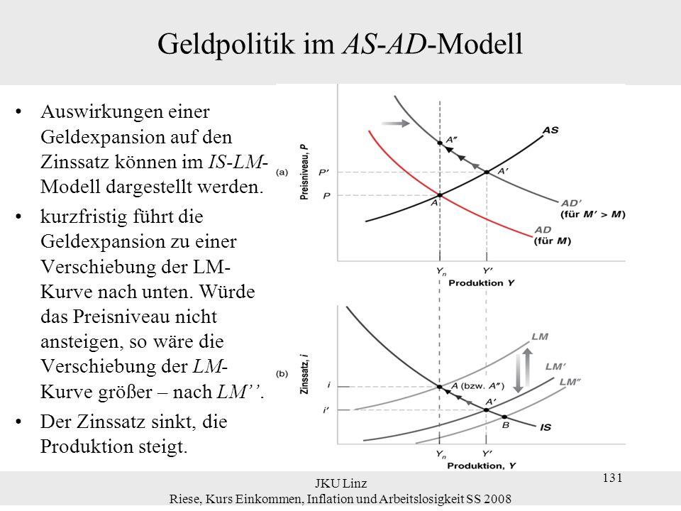 JKU Linz Riese, Kurs Einkommen, Inflation und Arbeitslosigkeit SS 2008 131 Geldpolitik im AS-AD-Modell Auswirkungen einer Geldexpansion auf den Zinssa
