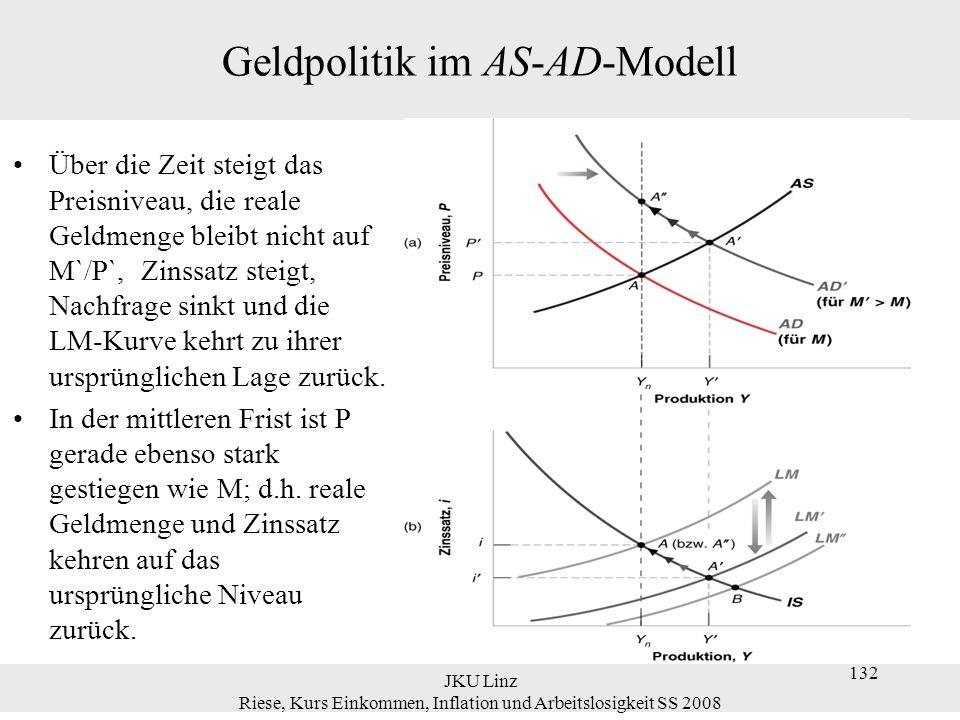 JKU Linz Riese, Kurs Einkommen, Inflation und Arbeitslosigkeit SS 2008 132 Geldpolitik im AS-AD-Modell Über die Zeit steigt das Preisniveau, die reale