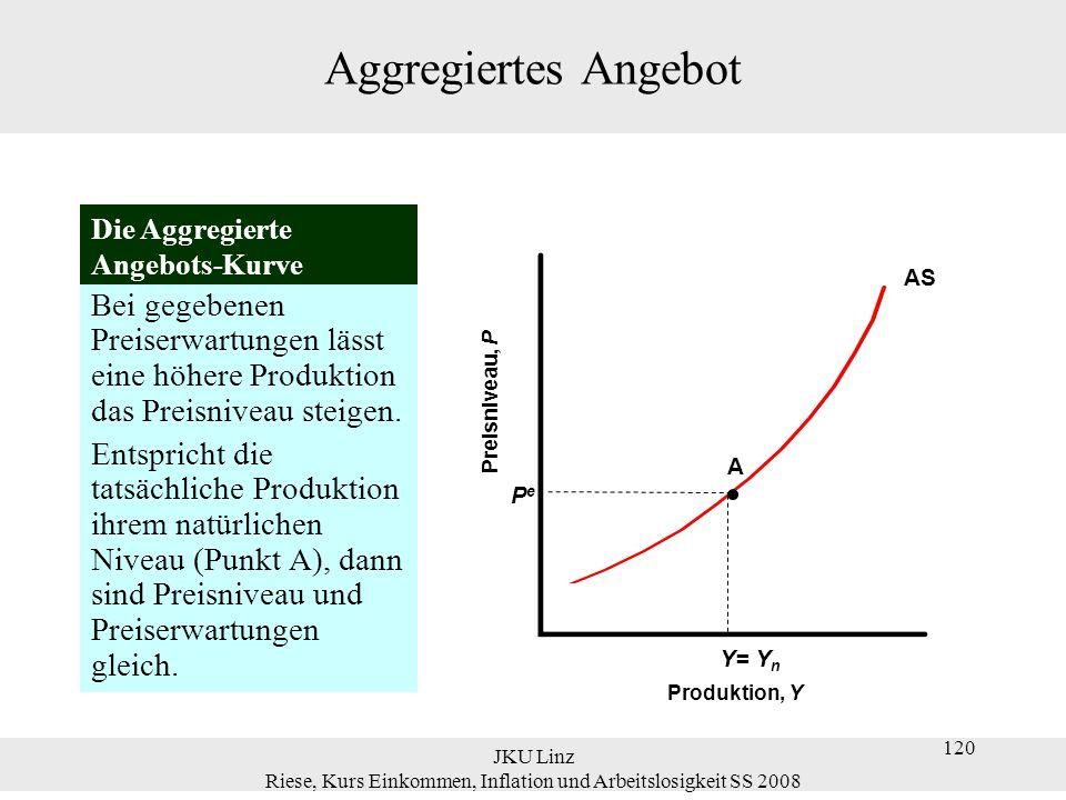 JKU Linz Riese, Kurs Einkommen, Inflation und Arbeitslosigkeit SS 2008 120 Aggregiertes Angebot Bei gegebenen Preiserwartungen lässt eine höhere Produ