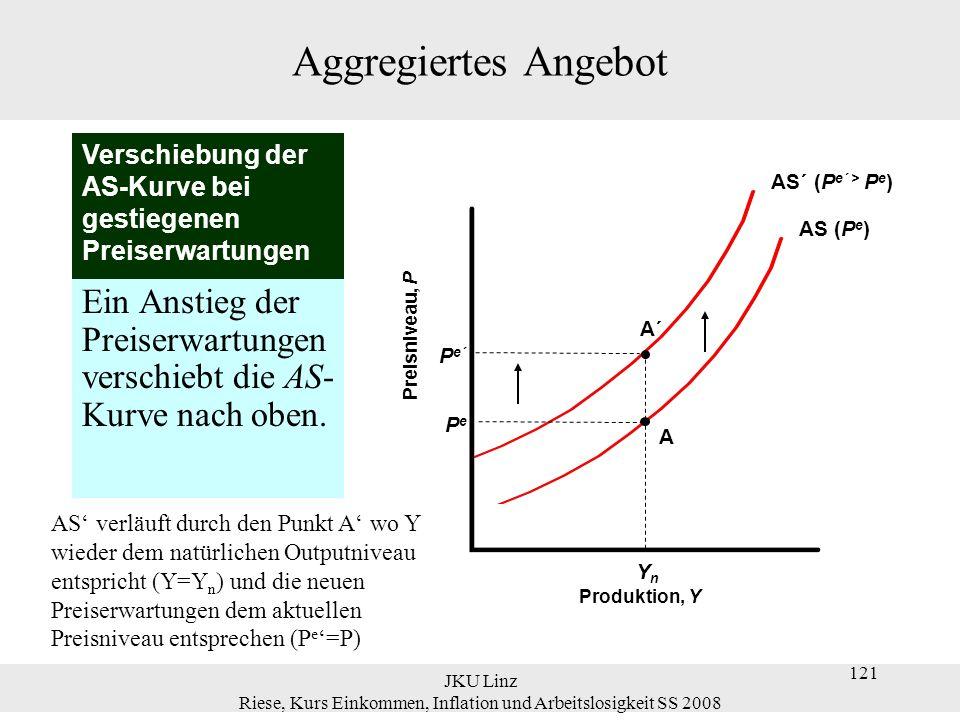 JKU Linz Riese, Kurs Einkommen, Inflation und Arbeitslosigkeit SS 2008 132 Geldpolitik im AS-AD-Modell Über die Zeit steigt das Preisniveau, die reale Geldmenge bleibt nicht auf M`/P`, Zinssatz steigt, Nachfrage sinkt und die LM-Kurve kehrt zu ihrer ursprünglichen Lage zurück.