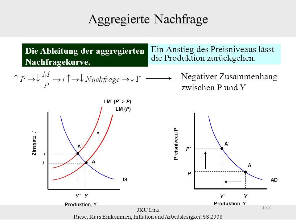 JKU Linz Riese, Kurs Einkommen, Inflation und Arbeitslosigkeit SS 2008 122 Aggregierte Nachfrage Ein Anstieg des Preisniveaus lässt die Produktion zur