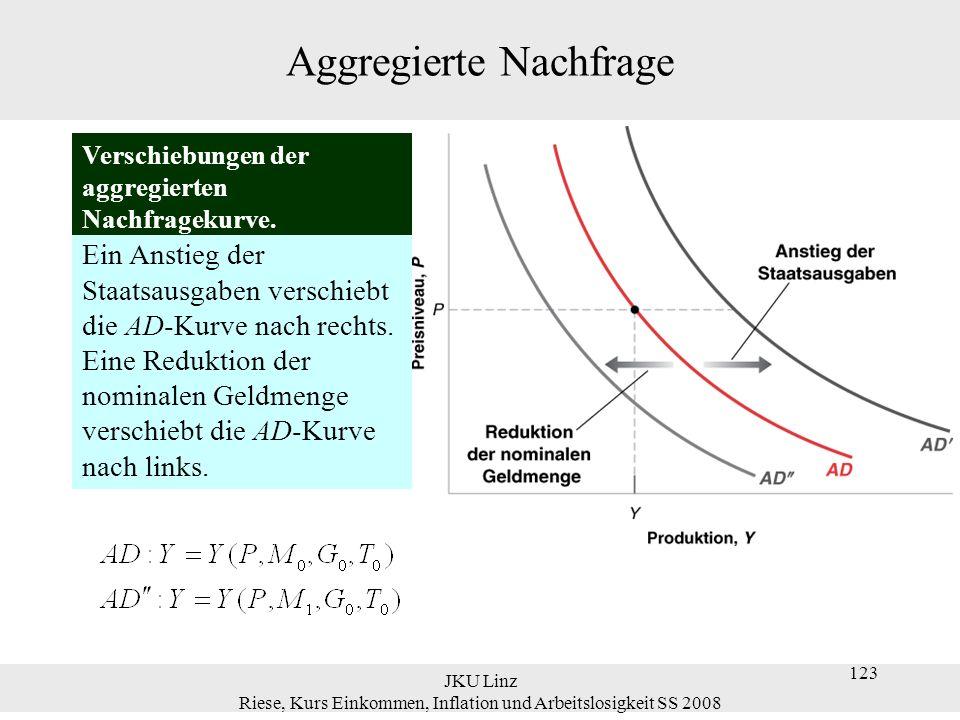 JKU Linz Riese, Kurs Einkommen, Inflation und Arbeitslosigkeit SS 2008 124 Gleichgewicht in der kurzen und mittleren Frist Gleichgewicht in der kurzen Frist Das kurzfristige Gleichgewicht entspricht dem Schnittpunkt von AD- und AS-Kurve.