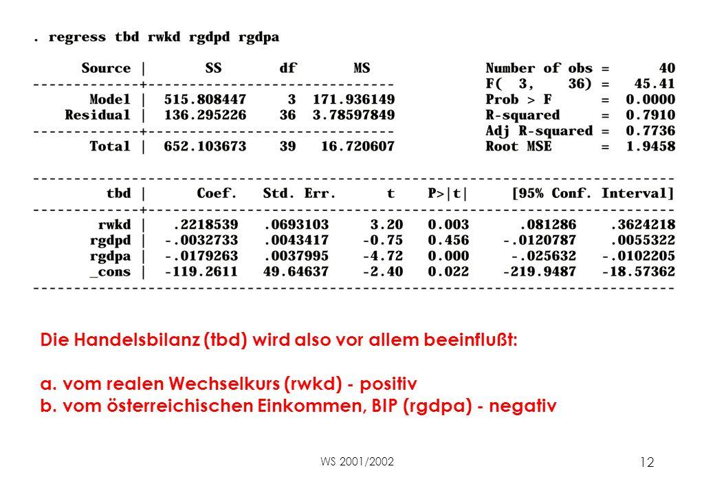WS 2001/2002 12 Die Handelsbilanz (tbd) wird also vor allem beeinflußt: a.