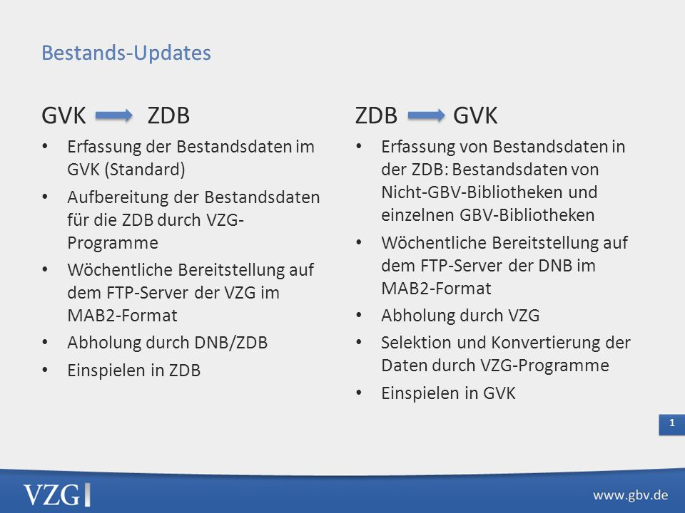 GVK ZDB Erfassung der Bestandsdaten im GVK (Standard) Aufbereitung der Bestandsdaten für die ZDB durch VZG- Programme Wöchentliche Bereitstellung auf dem FTP-Server der VZG im MAB2-Format Abholung durch DNB/ZDB Einspielen in ZDB ZDB GVK Erfassung von Bestandsdaten in der ZDB: Bestandsdaten von Nicht-GBV-Bibliotheken und einzelnen GBV-Bibliotheken Wöchentliche Bereitstellung auf dem FTP-Server der DNB im MAB2-Format Abholung durch VZG Selektion und Konvertierung der Daten durch VZG-Programme Einspielen in GVK 1