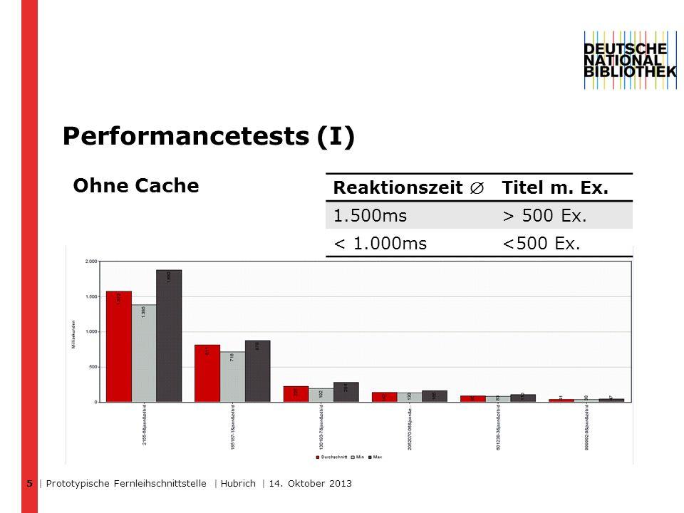 Performancetests (I) | Prototypische Fernleihschnittstelle | Hubrich | 14.