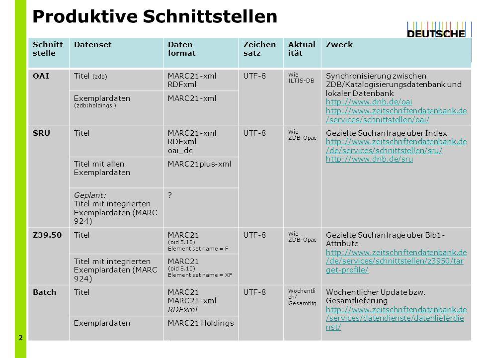 Produktive Schnittstellen | P. Feilhauer | Datenbezieher Workshop | 14.10.2013 2 Schnitt stelle DatensetDaten format Zeichen satz Aktual ität Zweck OA