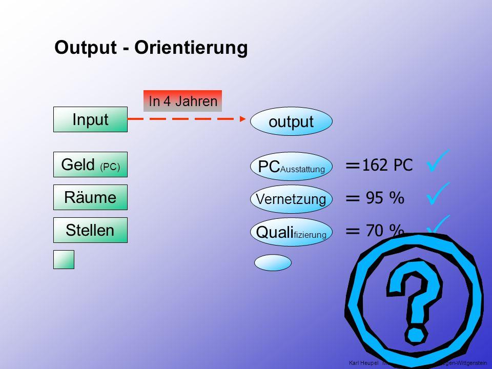 output Input Output - Orientierung In 4 Jahren Karl Heupel Medienberater Kreis Siegen-Wittgenstein Geld (PC) Stellen Räume PC Ausstattung Vernetzung Quali fizierung = = = 162 PC 95 % 70 %