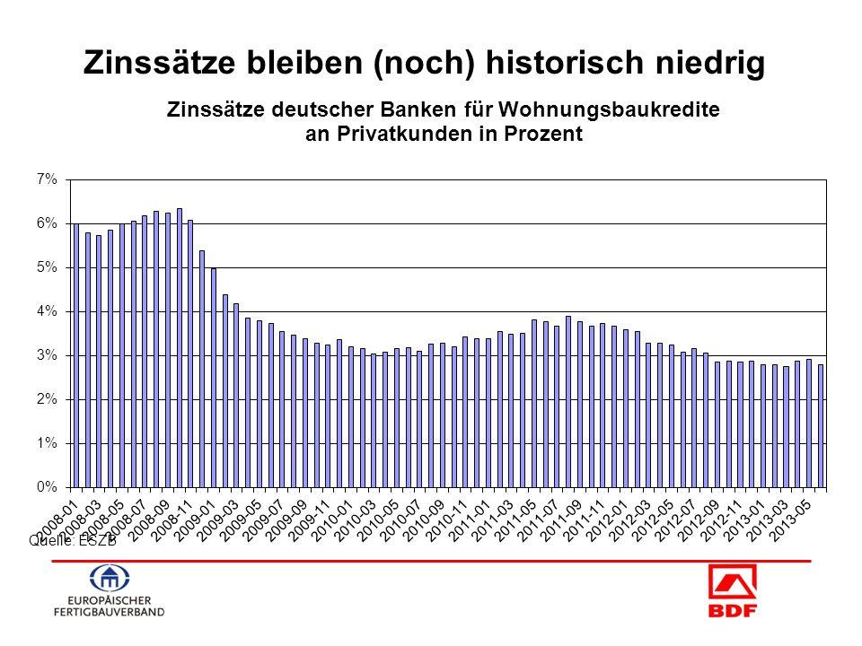Quelle: ESZB Zinssätze bleiben (noch) historisch niedrig