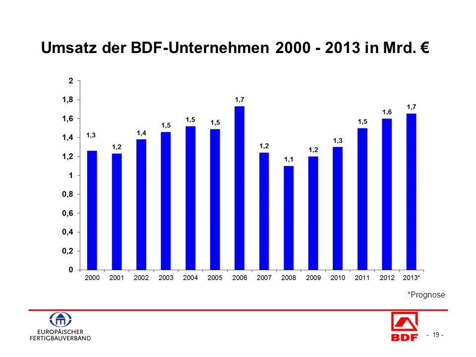 - 19 - Umsatz der BDF-Unternehmen 2000 - 2013 in Mrd. *Prognose