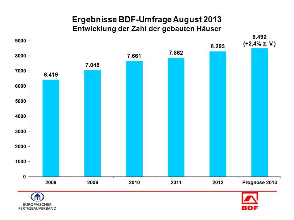 Ergebnisse BDF-Umfrage August 2013 Entwicklung der Zahl der gebauten Häuser
