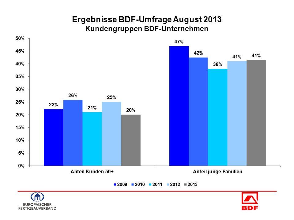 Ergebnisse BDF-Umfrage August 2013 Kundengruppen BDF-Unternehmen