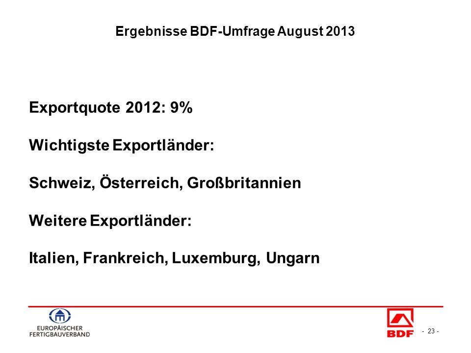 - 23 - Exportquote 2012: 9% Wichtigste Exportländer: Schweiz, Österreich, Großbritannien Weitere Exportländer: Italien, Frankreich, Luxemburg, Ungarn Ergebnisse BDF-Umfrage August 2013