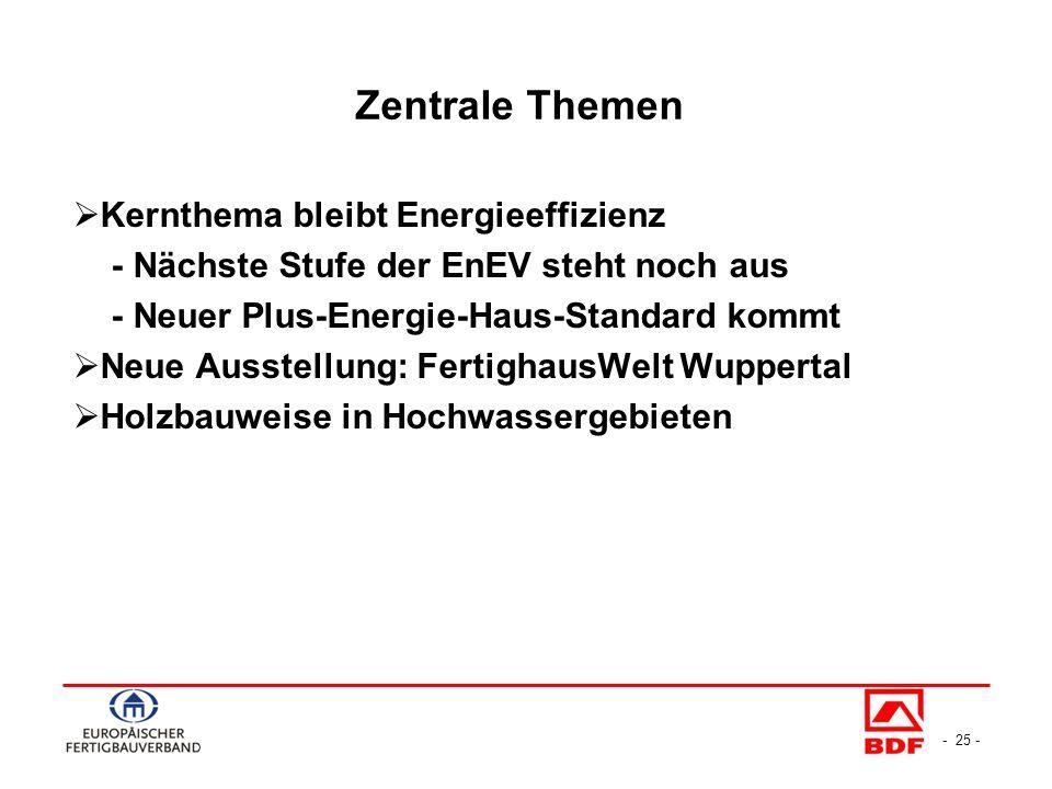 - 25 - Kernthema bleibt Energieeffizienz - Nächste Stufe der EnEV steht noch aus - Neuer Plus-Energie-Haus-Standard kommt Neue Ausstellung: FertighausWelt Wuppertal Holzbauweise in Hochwassergebieten Zentrale Themen