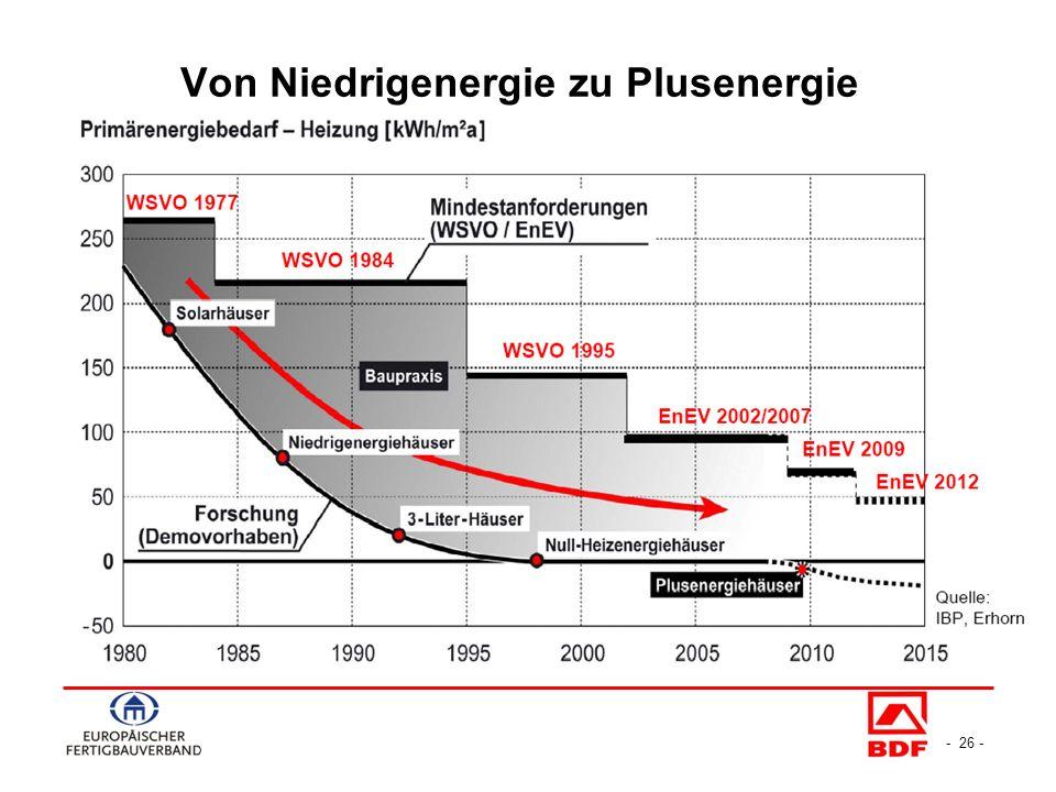 - 26 - Von Niedrigenergie zu Plusenergie
