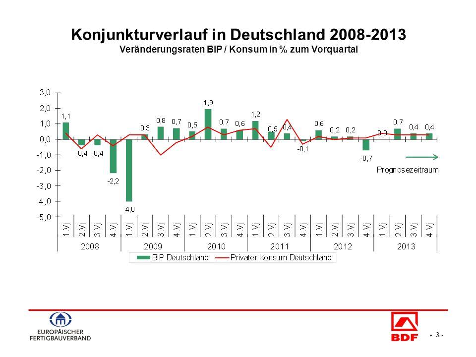 Quelle: ESZB Nachfrage für Immobilienkrediten hoch