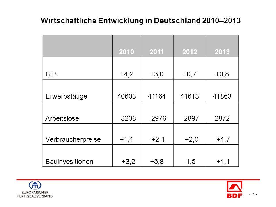 - 4 - 2010201120122013 BIP+4,2+3,0+0,7+0,8 Erwerbstätige40603411644161341863 Arbeitslose 3238 2976 28972872 Verbraucherpreise+1,1 +2,1 +2,0 +1,7 Bauinvesitionen +3,2+5,8-1,5 +1,1 Wirtschaftliche Entwicklung in Deutschland 2010–2013
