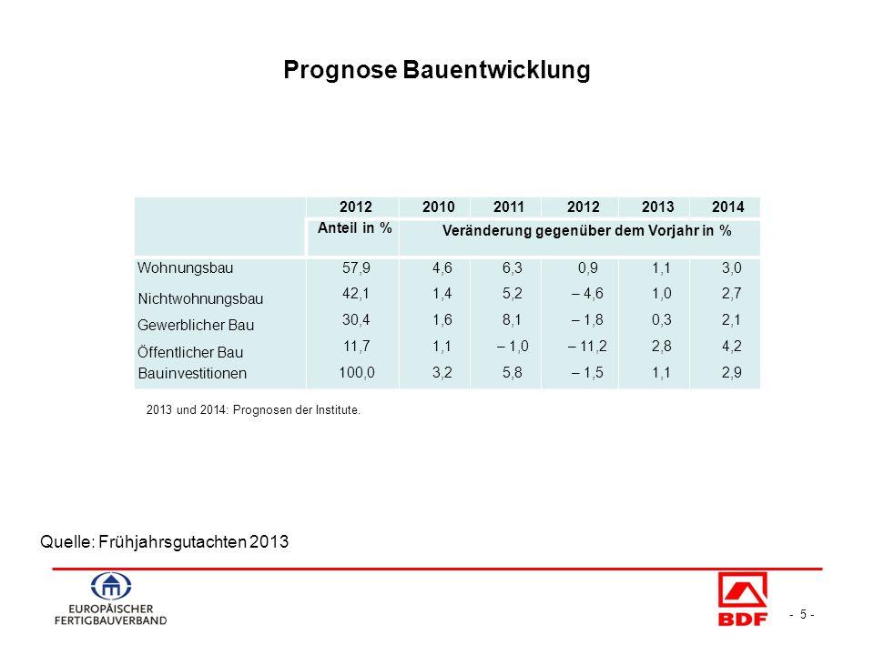 - 5 - Prognose Bauentwicklung Quelle: Frühjahrsgutachten 2013 201220102011201220132014 Anteil in % Veränderung gegenüber dem Vorjahr in % Wohnungsbau Nichtwohnungsbau Gewerblicher Bau Öffentlicher Bau Bauinvestitionen 57,9 42,1 30,4 11,7 100,0 4,6 1,4 1,6 1,1 3,2 6,3 5,2 8,1 – 1,0 5,8 0,9 – 4,6 – 1,8 – 11,2 – 1,5 1,1 1,0 0,3 2,8 1,1 3,0 2,7 2,1 4,2 2,9 2013 und 2014: Prognosen der Institute.