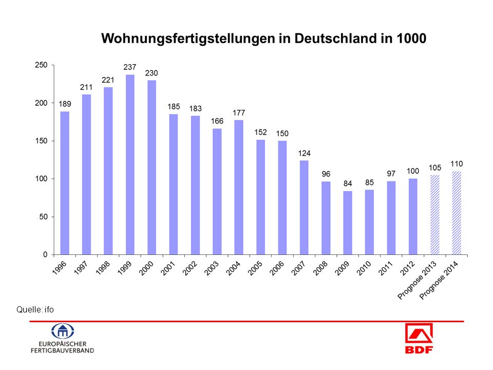 - 29 - Neues Energie-Konzept FertighausWelt Wuppertal