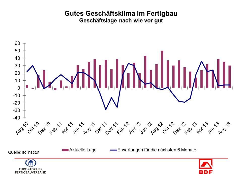 Quelle: ESZB Holzbauweise in Hochwassergebieten - Nach den Sommerhochwassern 2013 gibt es in Bayern ernste Bedenken gegen Holzbauten - Schreiben aus dem bayer.