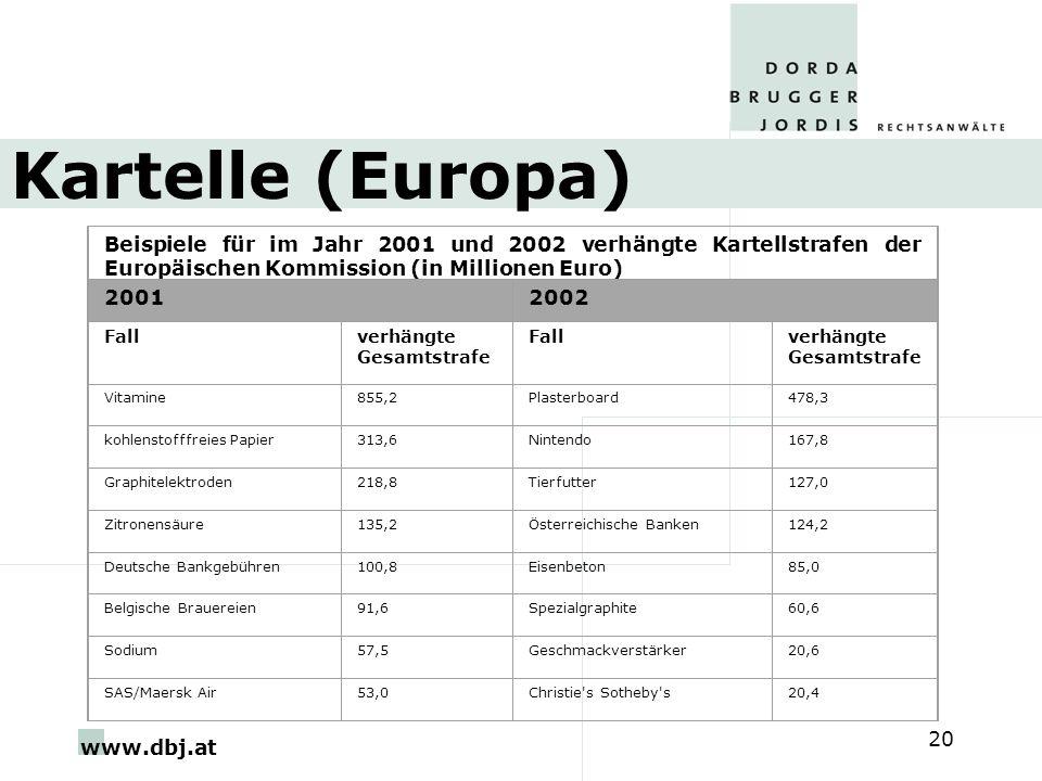 www.dbj.at 20 Kartelle (Europa) Beispiele für im Jahr 2001 und 2002 verhängte Kartellstrafen der Europäischen Kommission (in Millionen Euro) 20012002