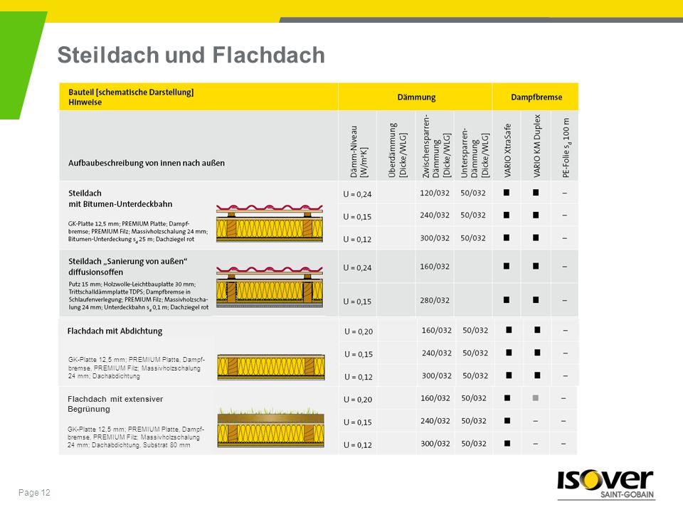 Page 12 Steildach und Flachdach GK-Platte 12,5 mm; PREMIUM Platte, Dampf- bremse, PREMIUM Filz; Massivholzschalung 24 mm; Dachabdichtung Flachdach mit