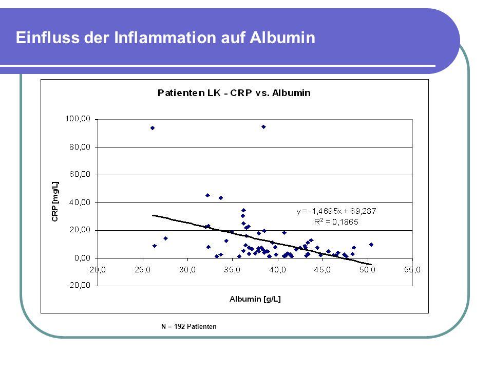 Einfluss der Inflammation auf Albumin N = 192 Patienten