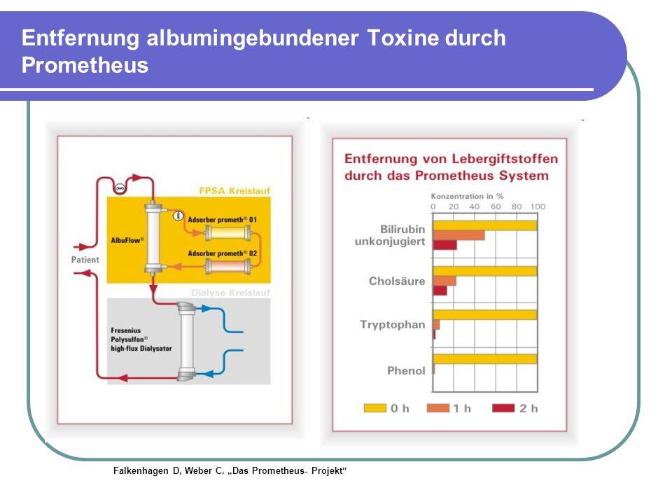 Entfernung albumingebundener Toxine durch Prometheus Falkenhagen D, Weber C. Das Prometheus- Projekt